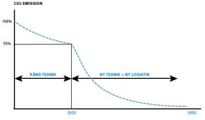 C02 emission graf